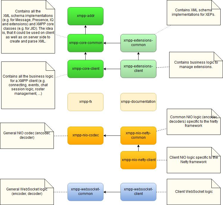 XMPP rocks - Documentation – Build Instructions